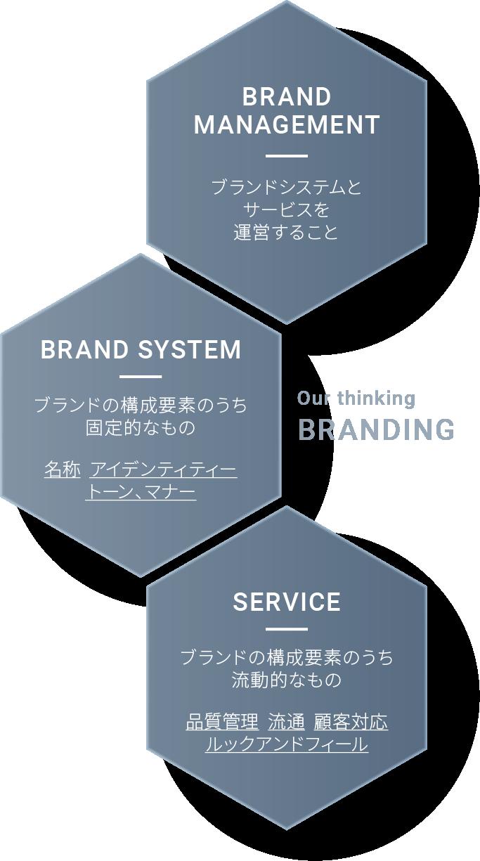 BRANDING価値を磨き上げ、 ブランドというカタチへ。